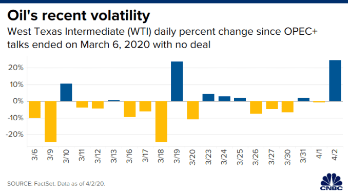 CH 20200402_oil_volatility_since_march_6.png