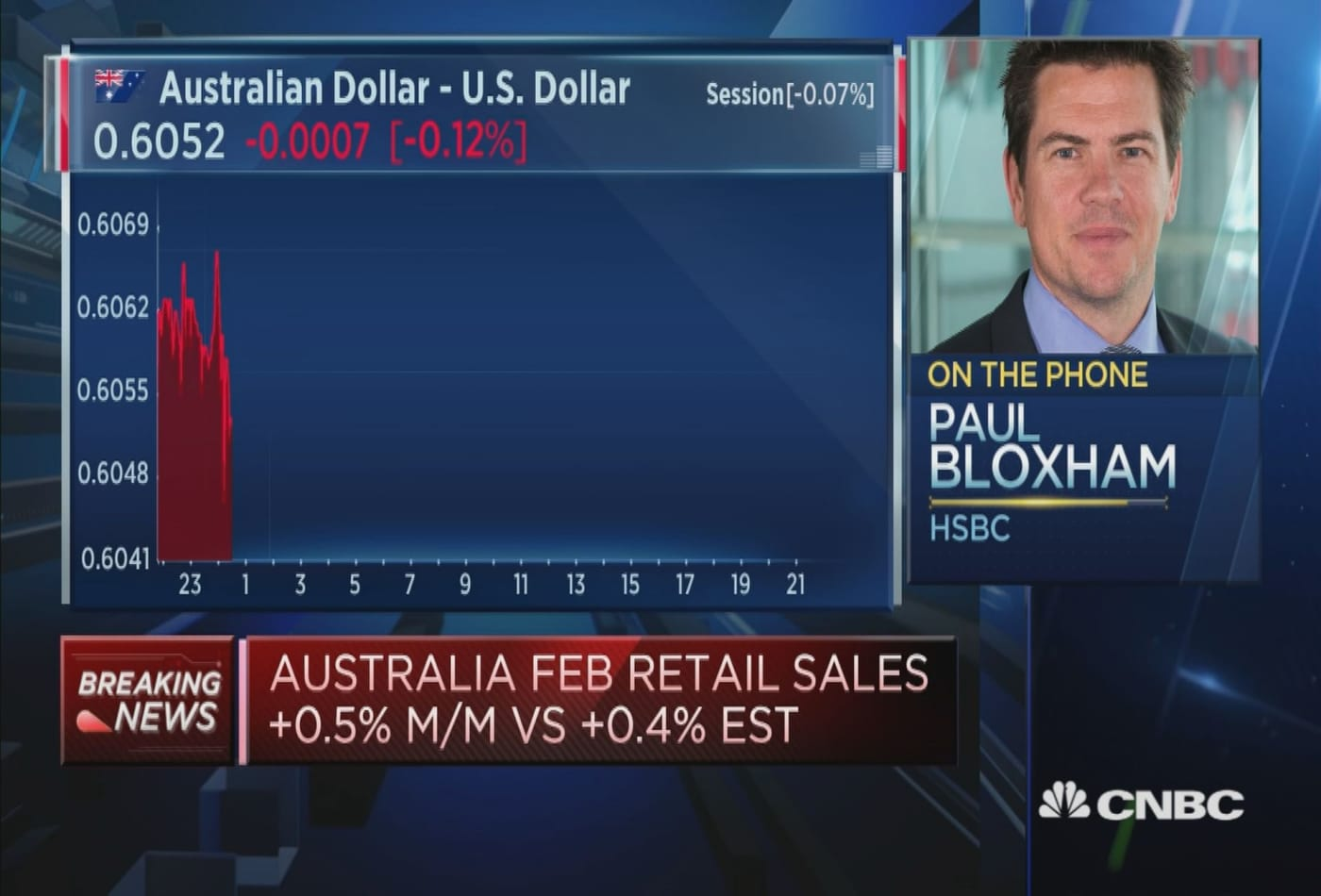 Australia's March services consumption likely to be hit hard: HSBC