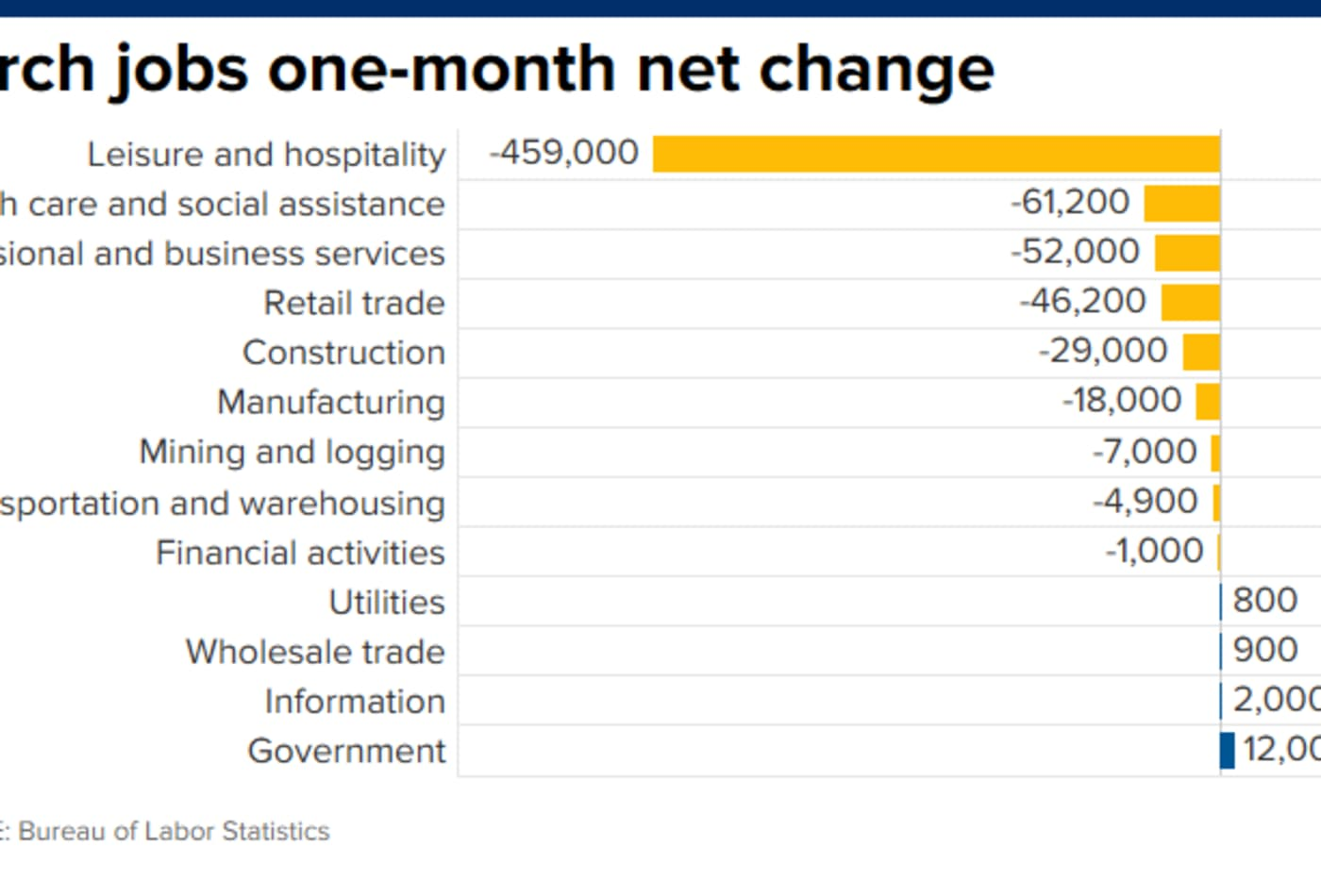 What industries have lost the most jobs – in one chart
