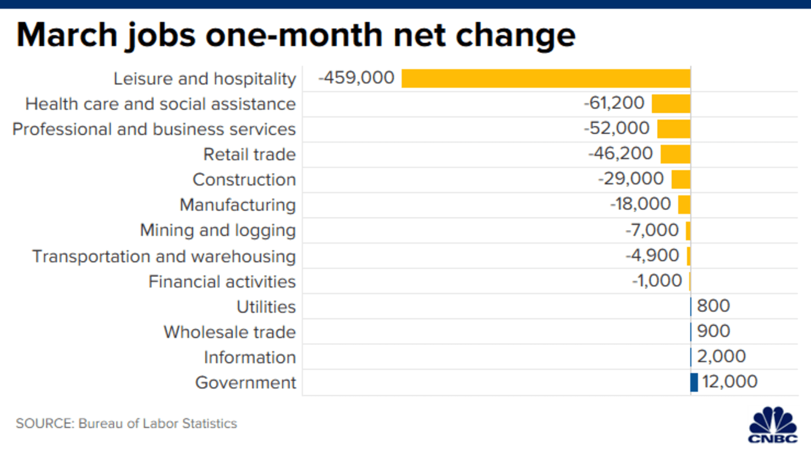 This Chart Shows Which Industries Saw Big Job Losses In March 2020