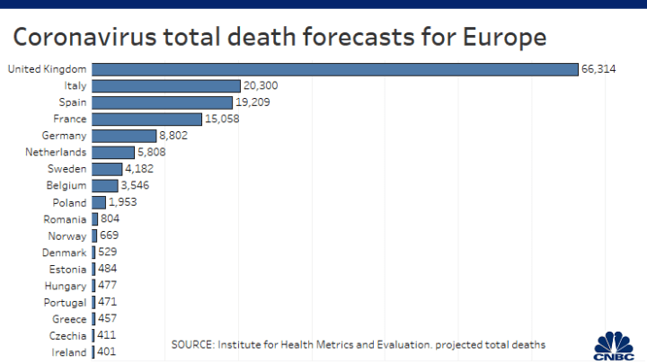 Uk Will Have The Most Coronavirus Deaths In Europe Analysts Predict