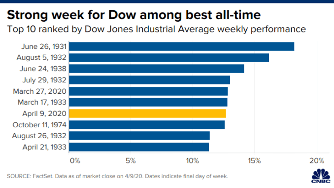 S&P 500 jumps more than 1%, capping off its best week since 1974