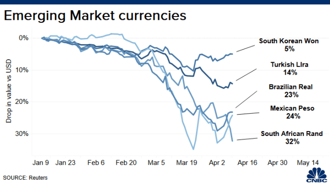 Emerging Market Currencies Have Been