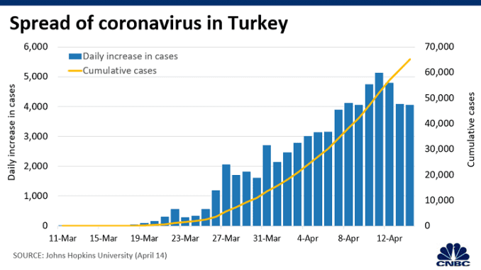Chart: Turkey coronavirus cases 200415 Asia