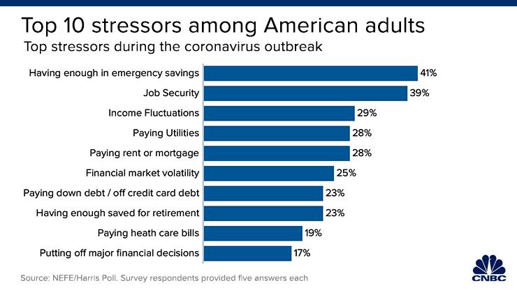Stressors during coronavirus