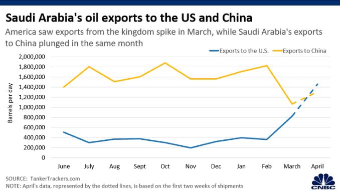 Chart: Saudi oil exports to USChina 200416 Asia