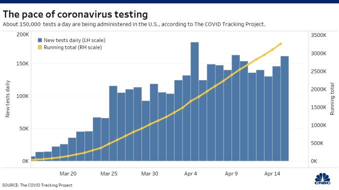 20200416 Coronavirus testing new tests running total