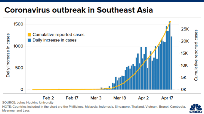 Chart: Southeast Asia total cases 200420