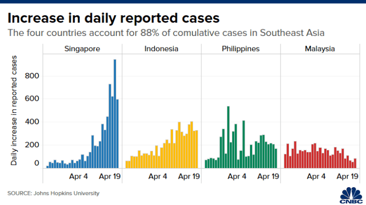 Southeast Asia Could Be The Next Coronavirus Hot Spot These Charts Show Why