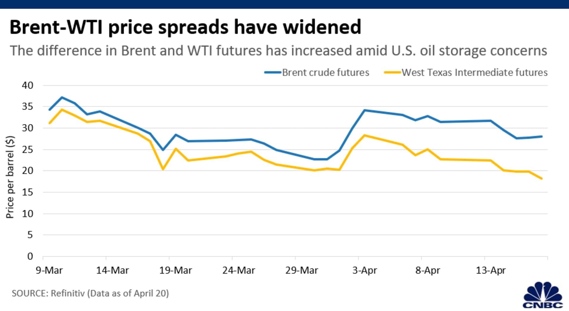 Chart: Brent WTI spread 200420 Asia