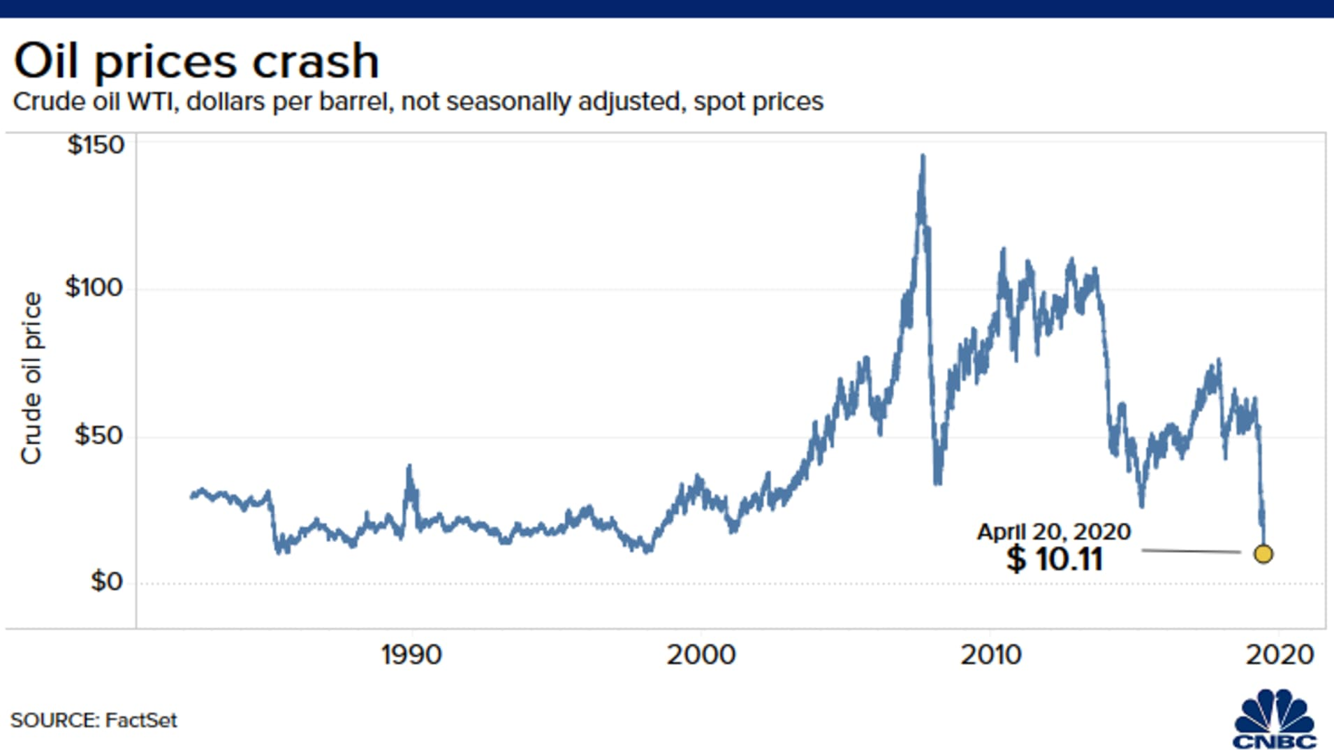 20200420 Oil Prices Crash