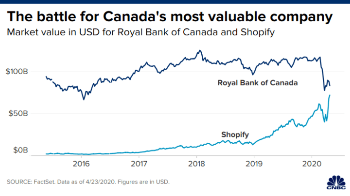 Shopify Becomes Second Most Valuable Company In Canada