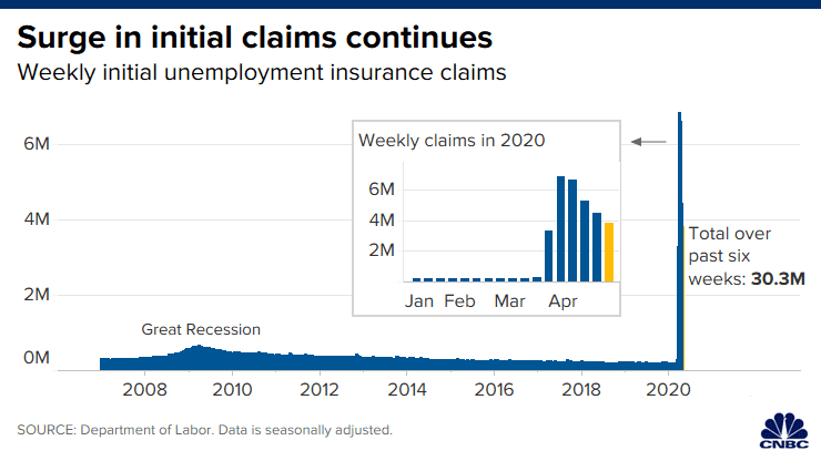 https://image.cnbcfm.com/api/v1/image/106514269-158824998540220200430_initial_unemployment_claims_april_25.png?v=1588250083&w=740&h=416