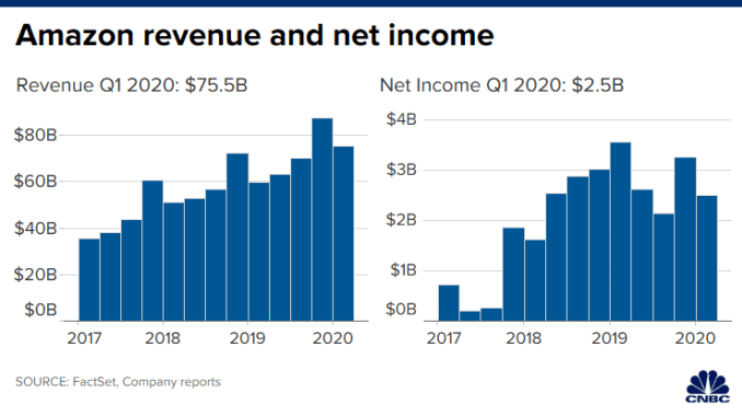 CH 20200430_amazon_revenue_net_income_combined_q12020.png
