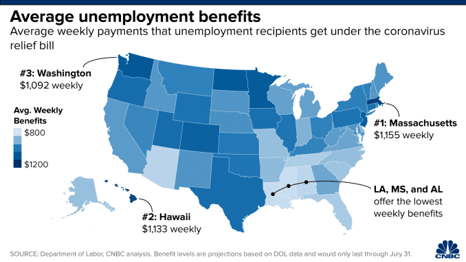 Unemployment benefits vary widely between states.