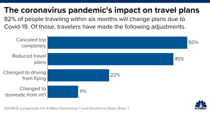 foto de Here's how travel will change after the Covid-19 pandemic recedes