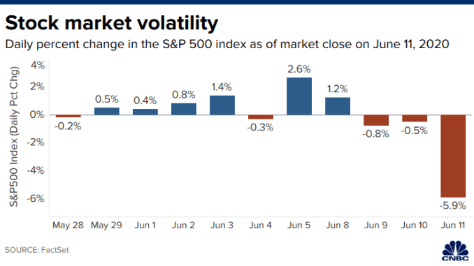 Chart of the daily percent change in the S&P 500 over the past 11 trading days