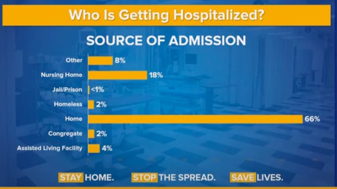 Who is Getting Hospitlized?