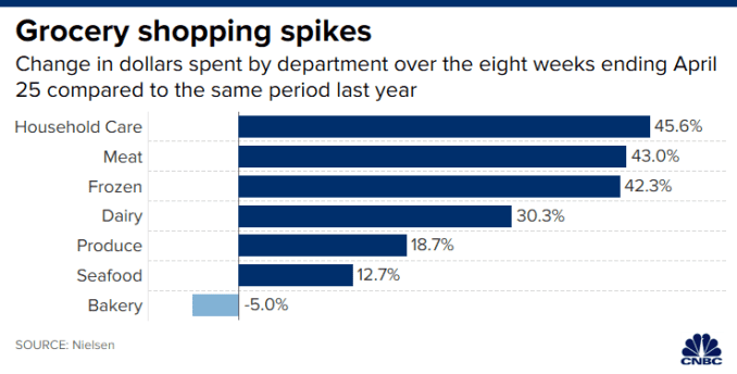 Chart of the biggest year-over-year increases in shopping at grocery store department sections, with Household Care leading with a 45.6% increase.