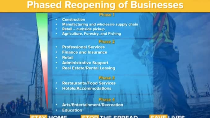 Phased reopening of business NYS