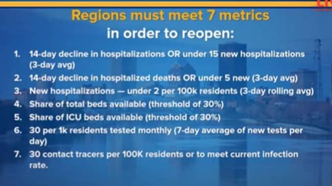 Regions must meet 7 metics