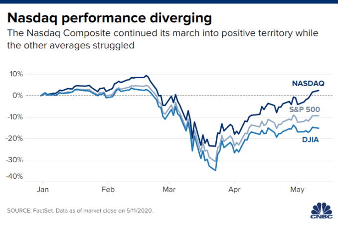 Chart of the three major averages showing year-to-date performance, with the NASDAQ the only one positive