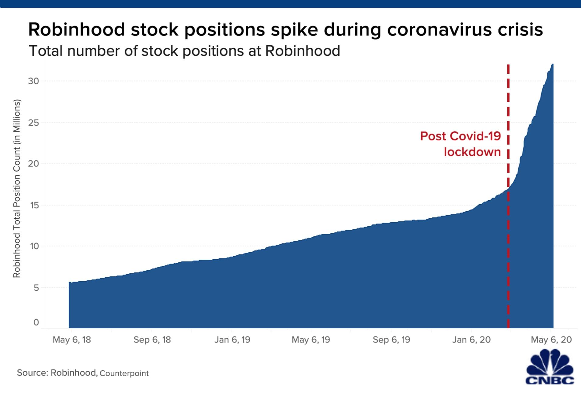 Chart of Robinhood stock positions