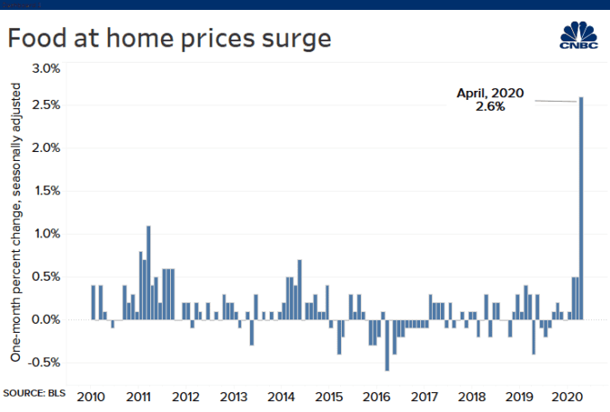 The latest report on consumer inflation showed the price of food at home surged in April.