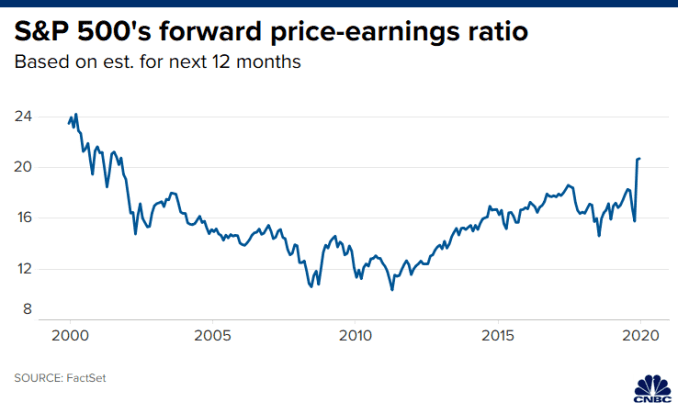 Chart of the S&P 500's price-earnings ratio over the past 20 years