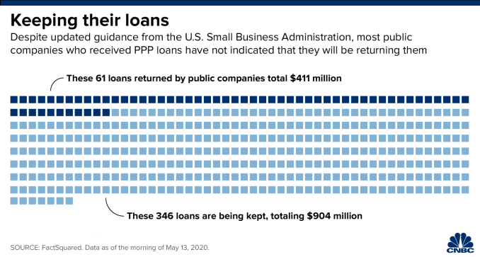 Chart showing that of all the PPP loans given to public companies, 61 are being returned while 346 are being kept.