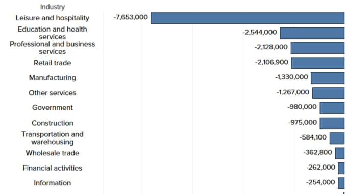 Industries hit hardest by the coronavirus pandemic.