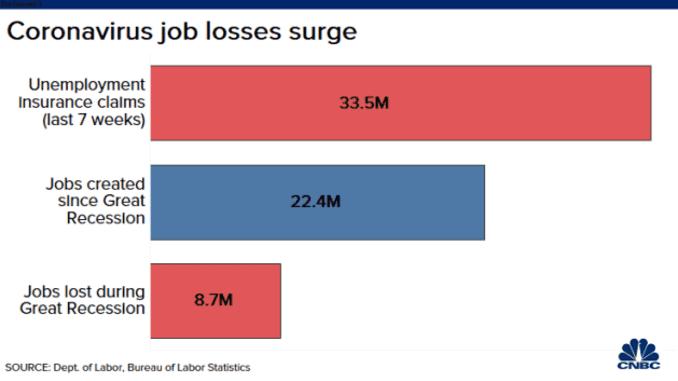 Job loss surged due to the coronavirus pandemic.