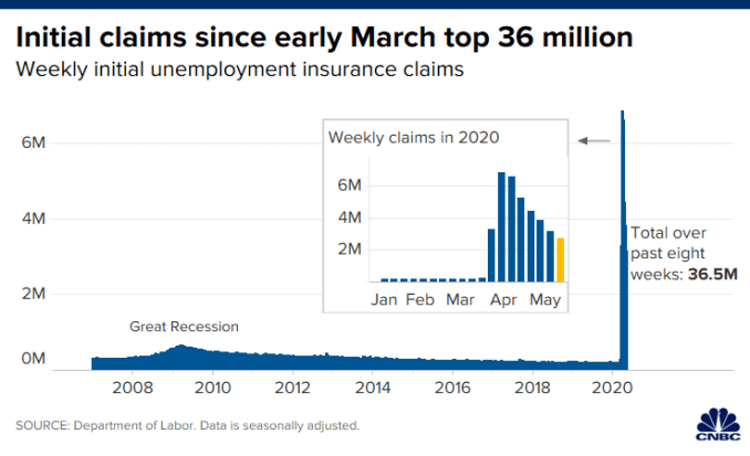 Chart of weekly initial unemployment claims showing a spike during the coronavirus crisis