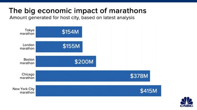 Chart: Economic impact of marathons