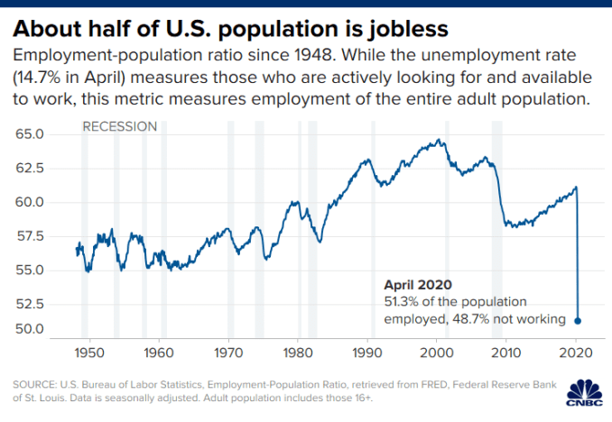 Chart of the employment-population ratio showing that about half of the U.S. population is jobless as of April 2020. Measure includes those employed out of the entire adult population, rather than just those actively looking for and available to work as t