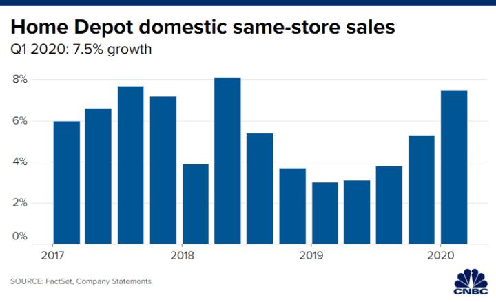 Home Depot Hd Earnings Q1 2020 Dragged Down By Coronavirus Costs