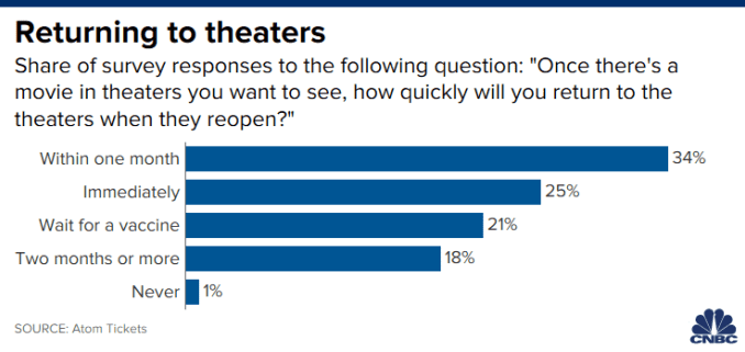 Chart of survey responses from moviegoers about when they will feel comfortable returning to movie theaters.