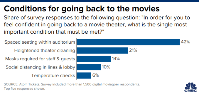Chart of survey responses from moviegoers about what conditions they will require before returning to the movie theater.