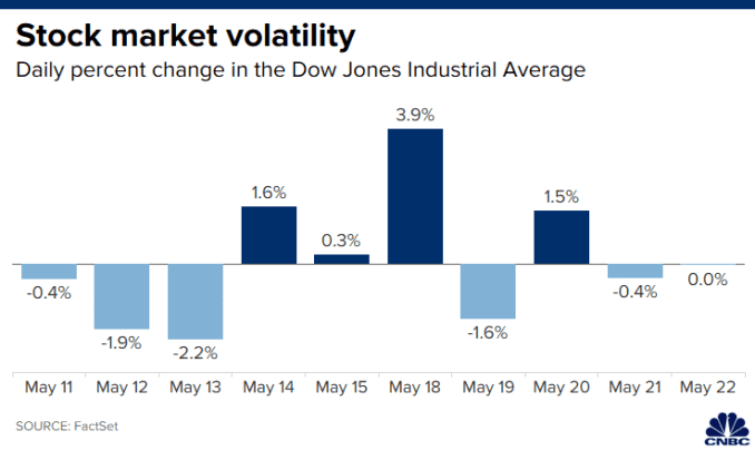 Chart of the daily percent change in the Dow Jones Industrial Average over the past 10 trading days ending May 22, 2020