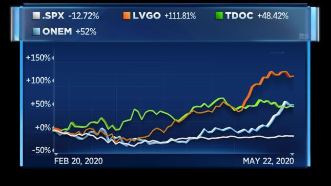Health-tech stocks vs. S&P 500 since market peak