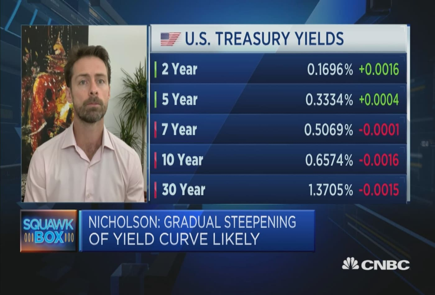 US yield curve is likely to steepen in the near future: Strategist