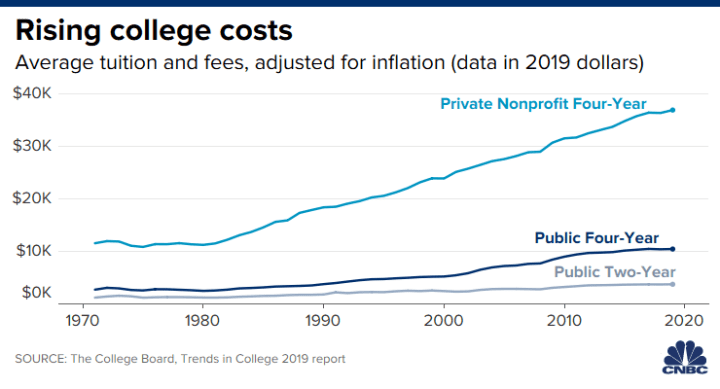 More Than Half Of Students Can T Afford College Tuition Post Pandemic