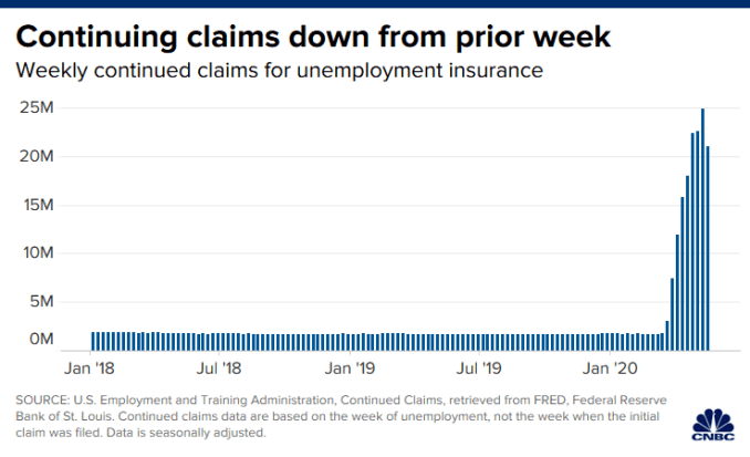 Chart of continued unemployment claims in the U.S. through May 16, 2020.