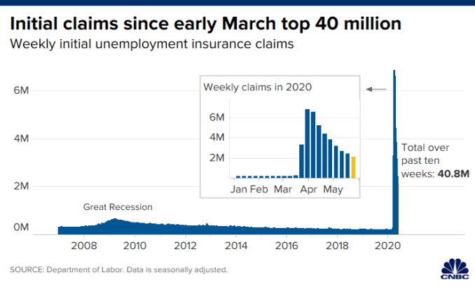 Chart of U.S. initial unemployment clams through Saturday, May 23, 2020.
