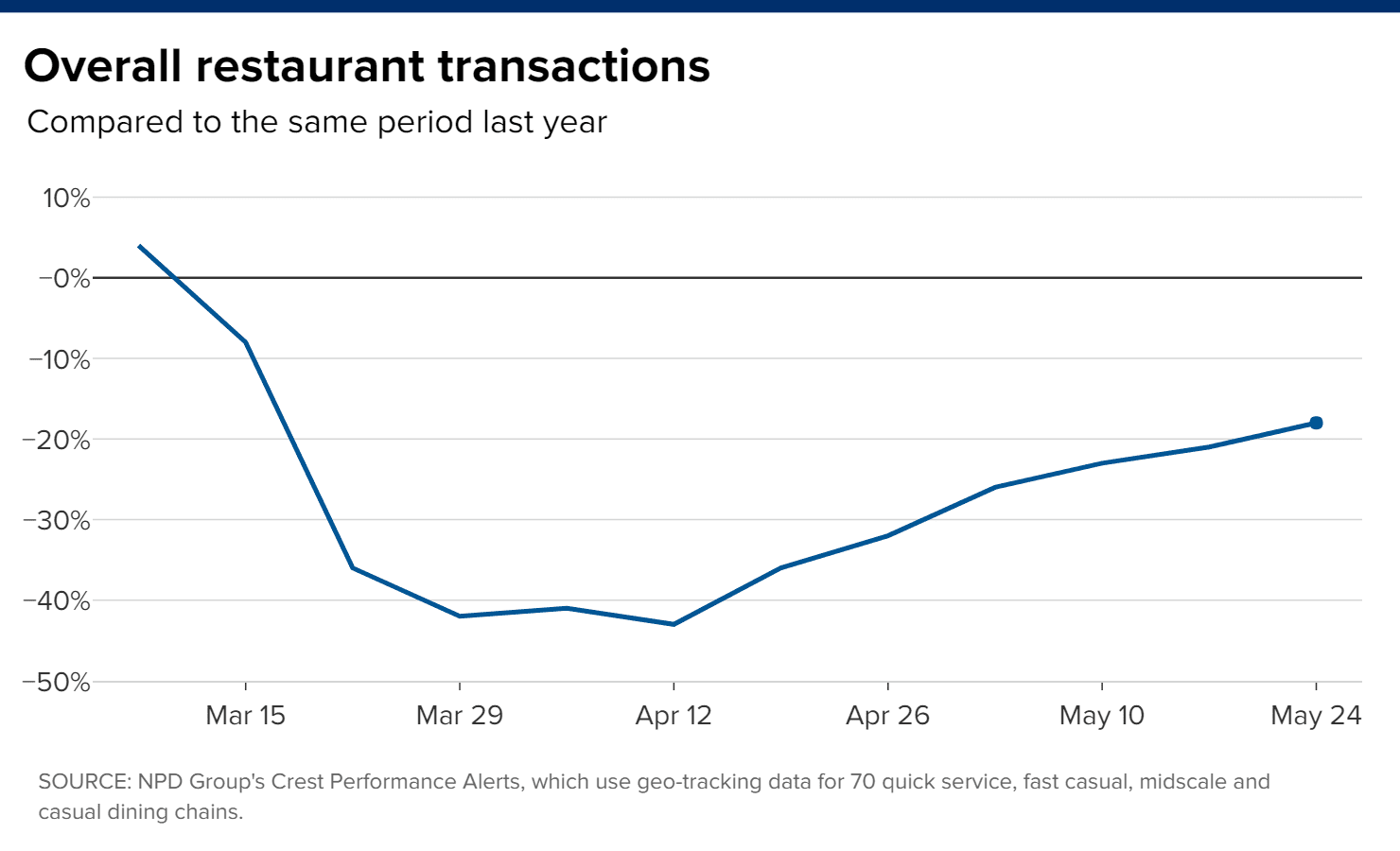 3 charts that show the U.S. restaurant industry's coronavirus recovery