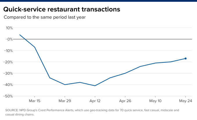 Chart of quick-service restaurant transactions during the coronavirus outbreak compared to the same period last year.