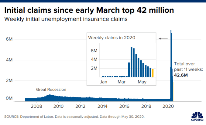 Chart of initial unemployment claims through May 30, 2020.