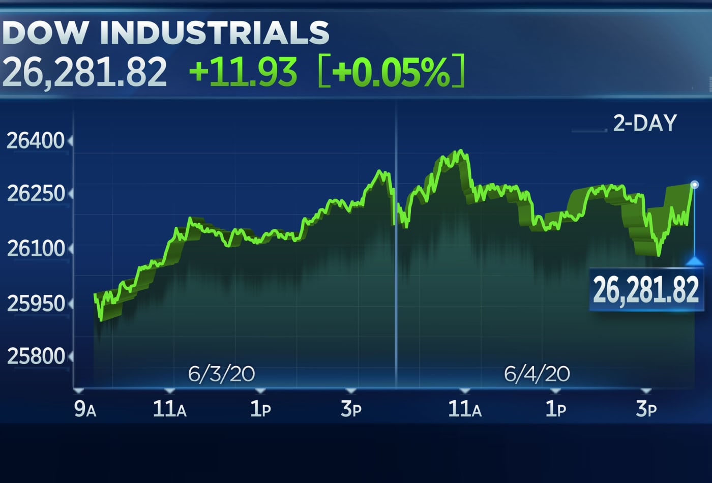 Stocks slip as June rally pauses, Nasdaq-100 slides from record high