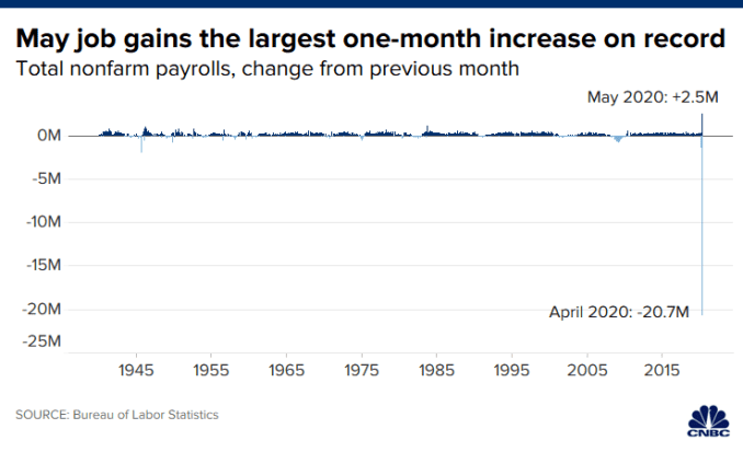 Chart of job losses in May 2020.