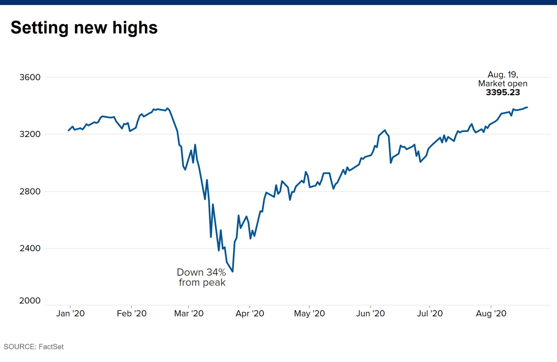 Stock Market Volatility in 2020